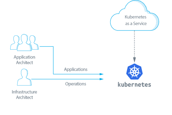 Kubernetes Sandbox Development in Burlington